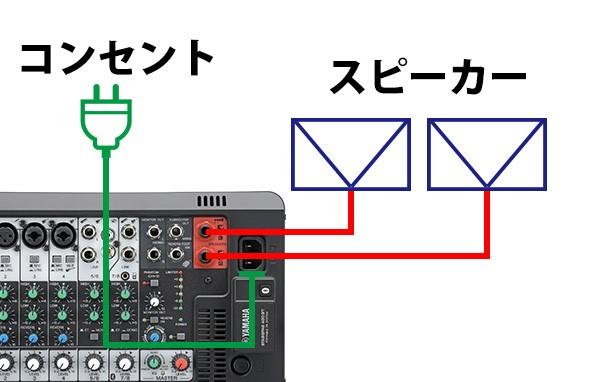 STAGEPASとPGM-58接続方法