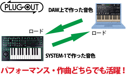 Roland AIRA SYSTEM-1 DAW